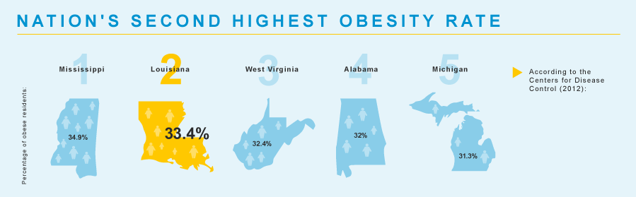 nations-highest-obesity-rate